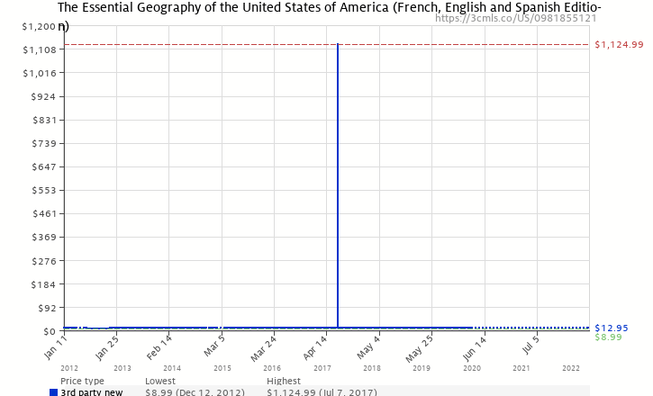 Amazon price history chart for The Essential Geography of the United States of America (French, English and Spanish Edition)