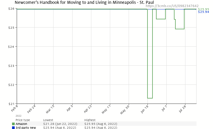 Amazon price history chart for Newcomer's Handbook for Moving to and Living in Minneapolis - St. Paul