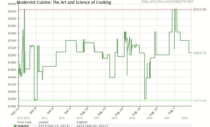 Amazon price history chart for Modernist Cuisine: The Art and Science of Cooking