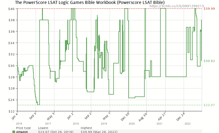 The powerscore lsat logic games bible workbook 0991299213 amazon amazon price history chart for the powerscore lsat logic games bible workbook 0991299213 ccuart Images