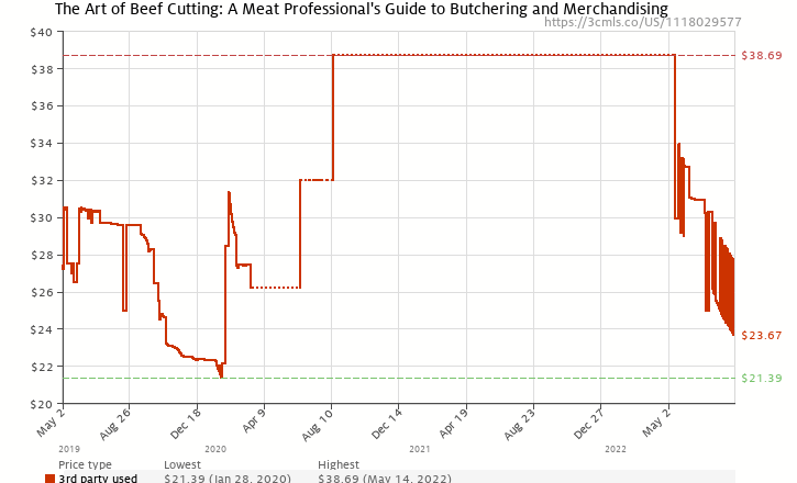 Amazon price history chart for The Art of Beef Cutting: A Meat Professional's Guide to Butchering and Merchandising