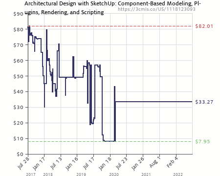 Amazon Price History Chart For Architectural Design With SketchUp:  Component Based Modeling, Plugins