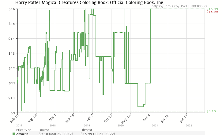 Amazon Price History Chart For Harry Potter Magical Creatures Coloring Book 1338030000
