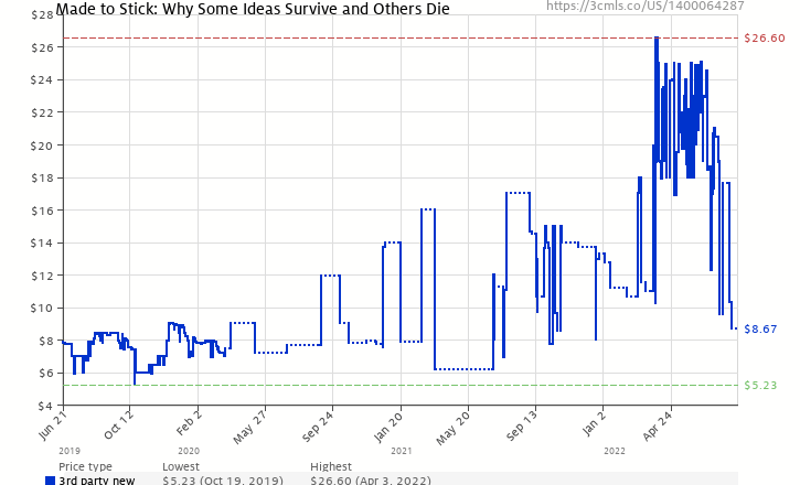 Amazon price history chart for Made to Stick: Why Some Ideas Survive and Others Die