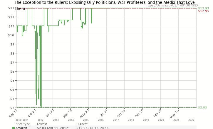 Amazon price history chart for The Exception to the Rulers: Exposing Oily Politicians, War Profiteers, and the Media That Love Them