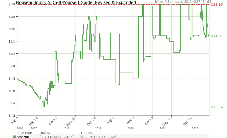Housebuilding a do it yourself guide revised expanded amazon price history chart for housebuilding a do it yourself guide revised solutioingenieria Choice Image