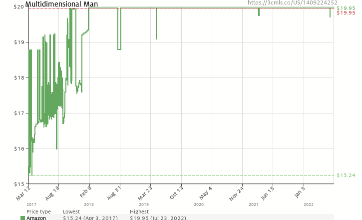 Amazon price history chart for Multidimensional Man