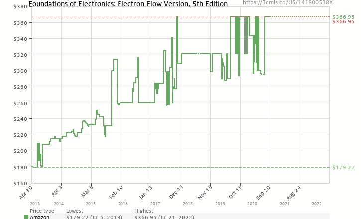 foundations of electronics electron flow version