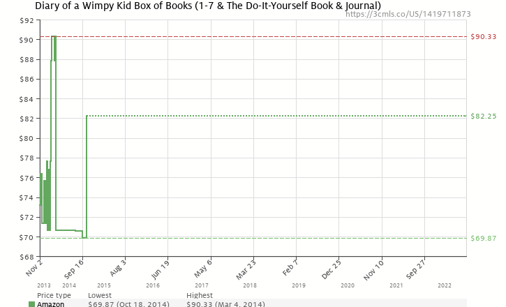 Diary of a wimpy kid box of books 1 7 the do it yourself book amazon price history chart for diary of a wimpy kid box of books 1 solutioingenieria Choice Image