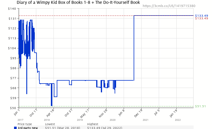 Diary of a wimpy kid box of books 1 8 the do it yourself book amazon price history chart for diary of a wimpy kid box of books 1 8 solutioingenieria Images