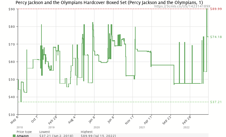 Amazon price history chart for Percy Jackson and the Olympians Hardcover Boxed Set (Percy Jackson & the Olympians)