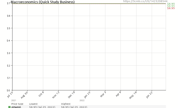 Amazon price history chart for Macroeconomics (Quickstudy: Business)