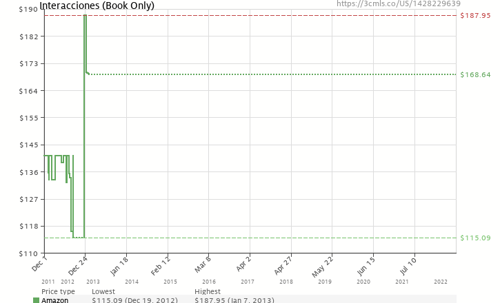 Amazon price history chart for Interacciones (Book Only)
