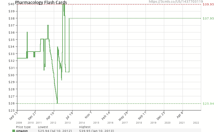 Amazon price history chart for Pharmacology Flash Cards, 2e