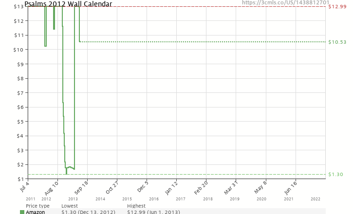 Amazon price history chart for Psalms 2012 Wall Calendar
