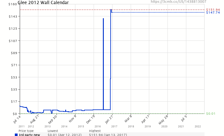 Amazon price history chart for Glee 2012 Wall Calendar
