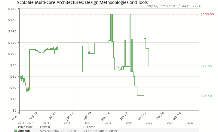 Amazon price history chart for Scalable Multi-core Architectures: Design Methodologies and Tools