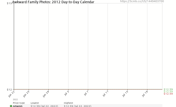 Amazon price history chart for Awkward Family Photos: 2012 Day-to-Day Calendar