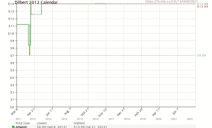 Amazon price history chart for Dilbert: 2012 Day-to-Day Calendar
