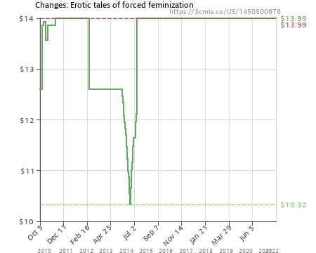 Amazon Price History Chart For Changes Erotic Tales Of Forced Feminization 1450500676
