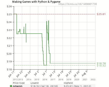Making Games with Python and Pygame (1469901730) | Amazon price