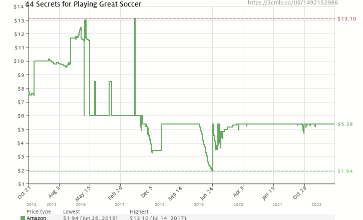 b9d8a80c5dd Amazon price history chart for 44 Secrets for Playing Great Soccer  (1492152986)