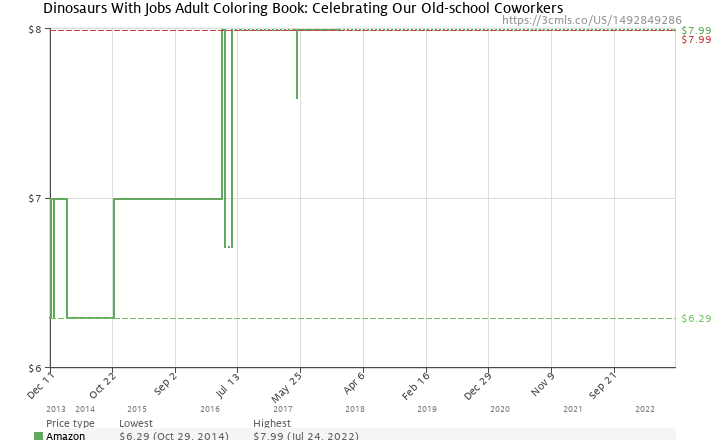 Amazon Price History Chart For Dinosaurs With Jobs A Coloring Book Celebrating Our Old
