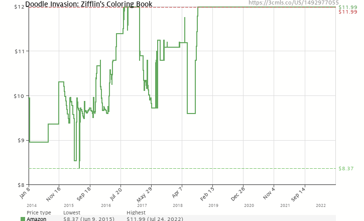 Amazon Price History Chart For Doodle Invasion Zifflins Coloring Book Volume 1