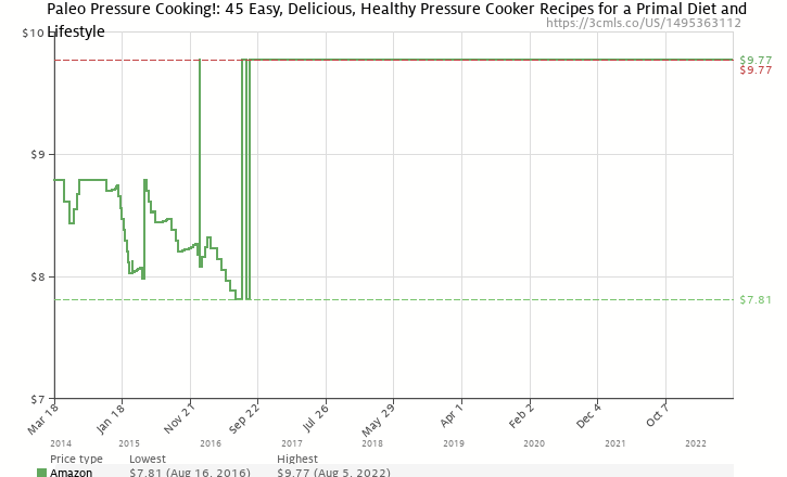 Paleo pressure cooking 45 easy delicious healthy pressure cooker amazon price history chart for paleo pressure cooking 45 easy delicious healthy malvernweather