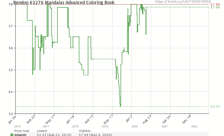 Amazon Price History Chart For Bendon 63276 Mandalas Advanced Coloring Book 1505019958
