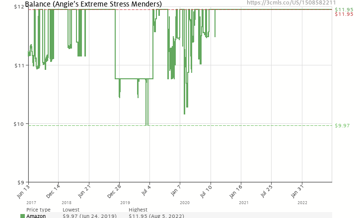 Amazon Price History Chart For Balance Angies Extreme Stress Menders Volume 1 1508582211