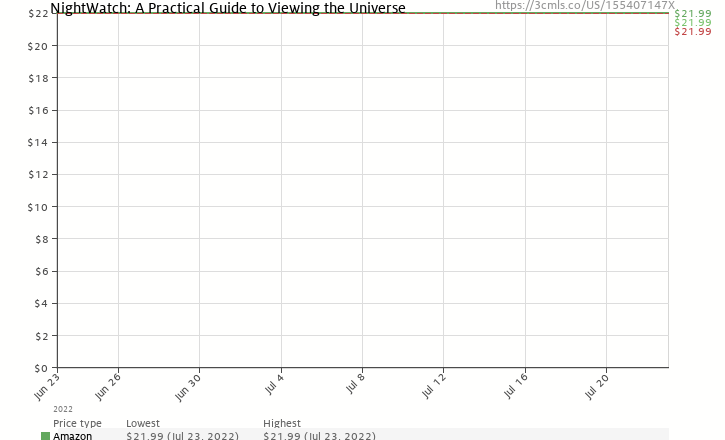 Amazon price history chart for NightWatch: A Practical Guide to Viewing the Universe