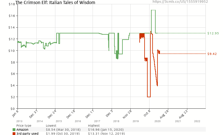 Amazon price history chart for The Crimson Elf: Italian Tales of Wisdom