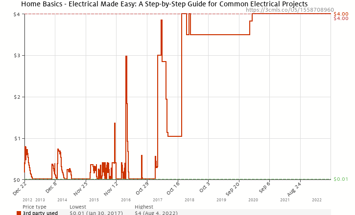 Amazon price history chart for Home Basics - Electrical Made Easy: A Step-by-Step Guide for Common Electrical Projects