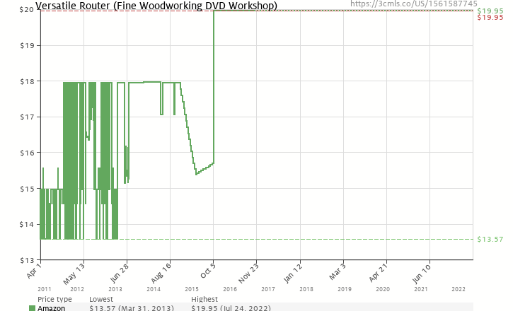 Amazon price history chart for Versatile Router (Fine Woodworking DVD Workshop)