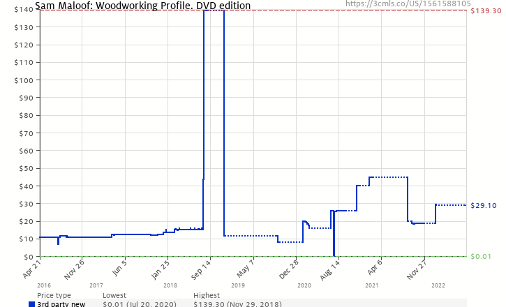 Amazon price history chart for Sam Maloof: Woodworking Profile. DVD edition