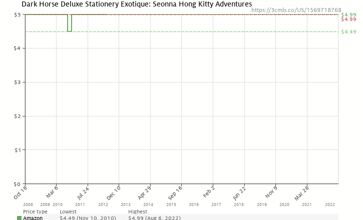 Amazon price history chart for Dark Horse Deluxe Stationery Exotique: Seonna Hong Kitty Adventures (Dhorse Deluxe Stationery Sets)