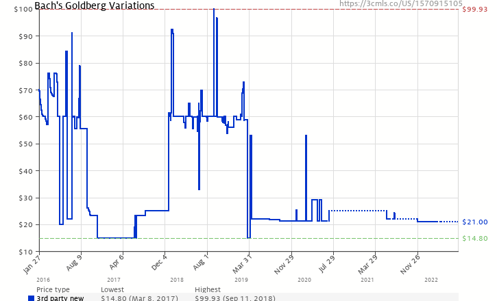 Amazon price history chart for Bach's Goldberg Variations