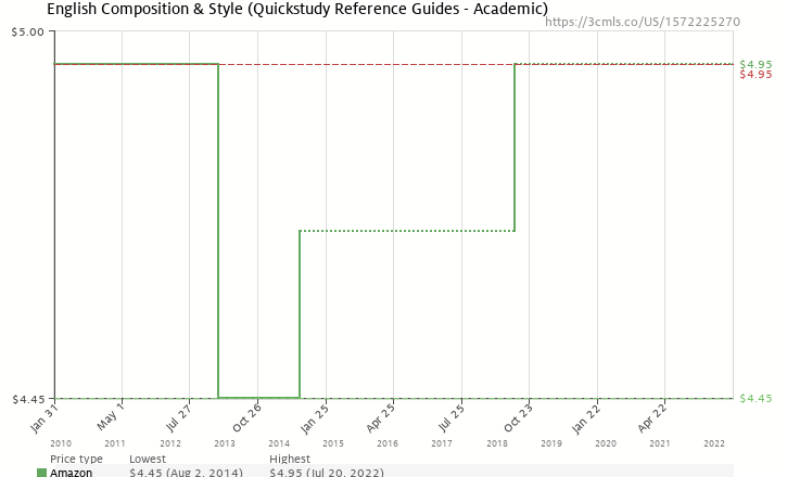 Amazon price history chart for English Composition & Style (Quickstudy: Academic)