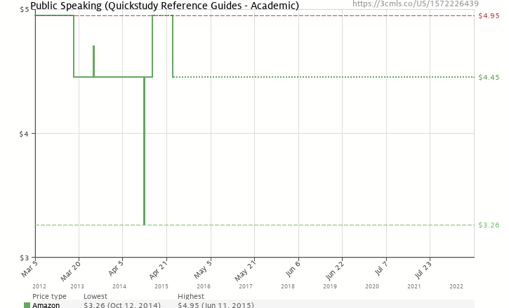 Amazon price history chart for Public Speaking (Quickstudy: Academic)