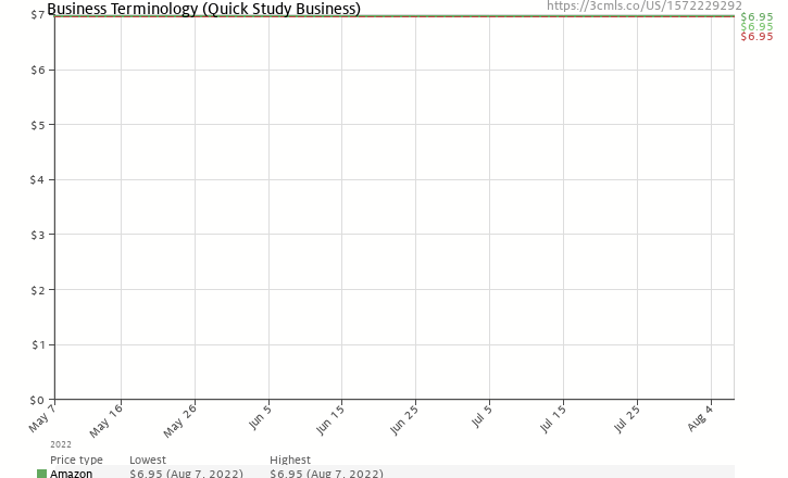 Amazon price history chart for Business Terminology (Quickstudy: Business)