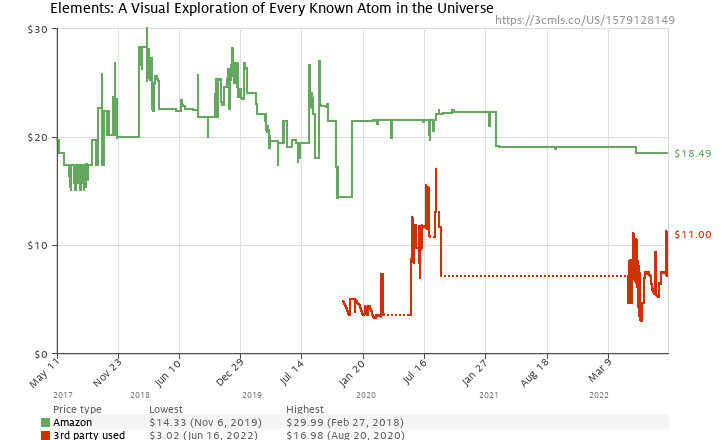 Amazon price history chart for The Elements: A Visual Exploration of Every Known Atom in the Universe