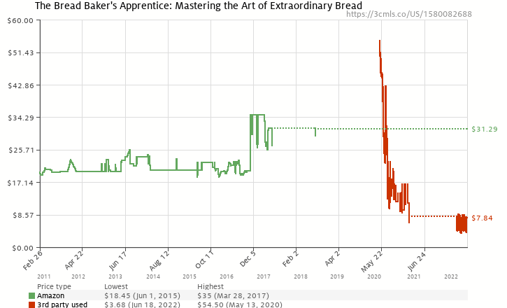Amazon price history chart for The Bread Baker's Apprentice: Mastering the Art of Extraordinary Bread