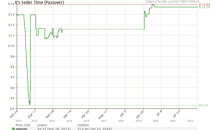 Amazon price history chart for It's Seder Time! (Passover)