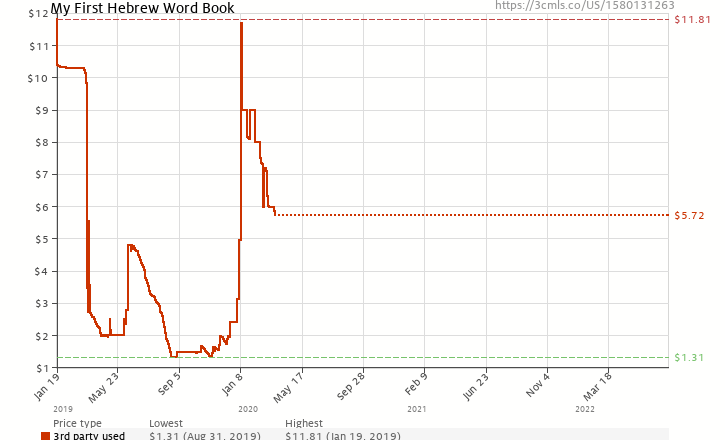 Amazon price history chart for My First Hebrew Word Book