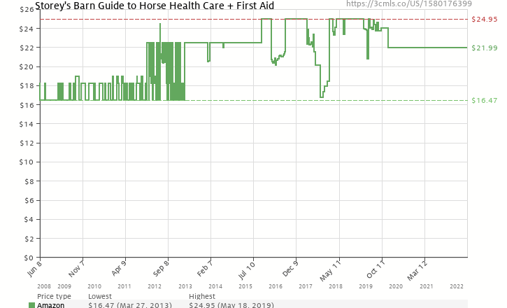 Amazon price history chart for Storey's Barn Guide to Horse Health Care + First Aid (Storey's Barn Guide S.)