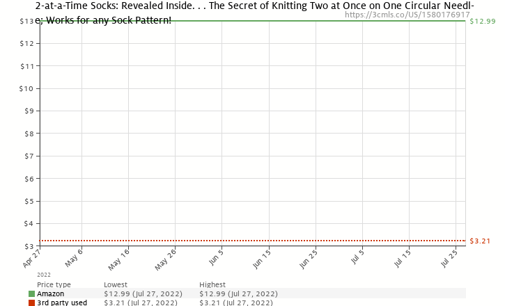 Amazon price history chart for 2-at-a-Time Socks: Revealed Inside. . . The Secret of Knitting Two at Once on One Circular Needle Works for any Sock Pattern!