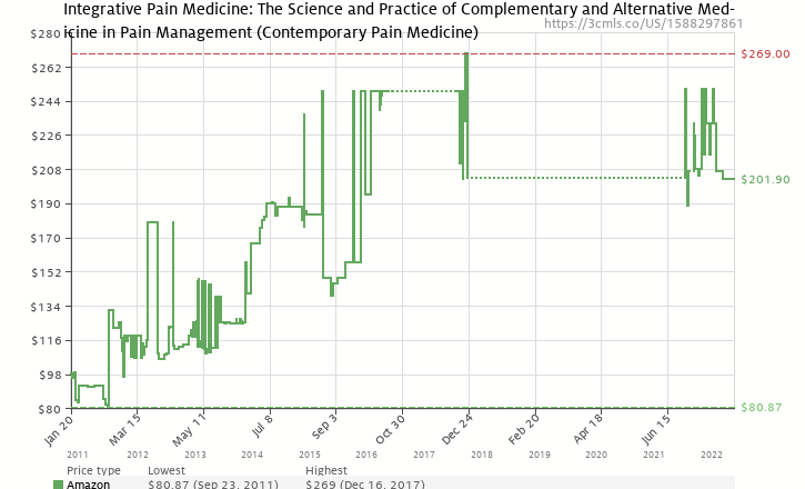 Amazon price history chart for Integrative Pain Medicine: The Science and Practice of Complementary and Alternative Medicine in Pain Management (Contemporary Pain Medicine)