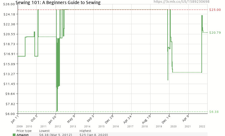 Amazon price history chart for Sewing 101: A Beginners Guide to Sewing