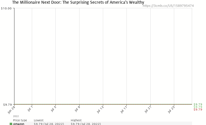 Amazon price history chart for The Millionaire Next Door: The Surprising Secrets of America's Wealthy